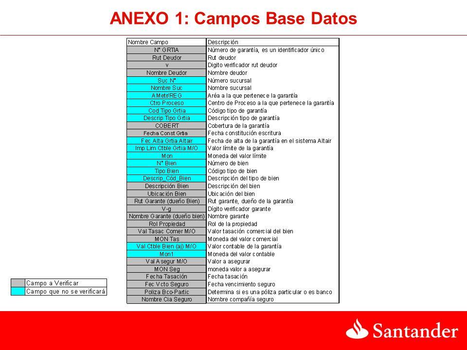 ANEXO 1: Campos Base Datos