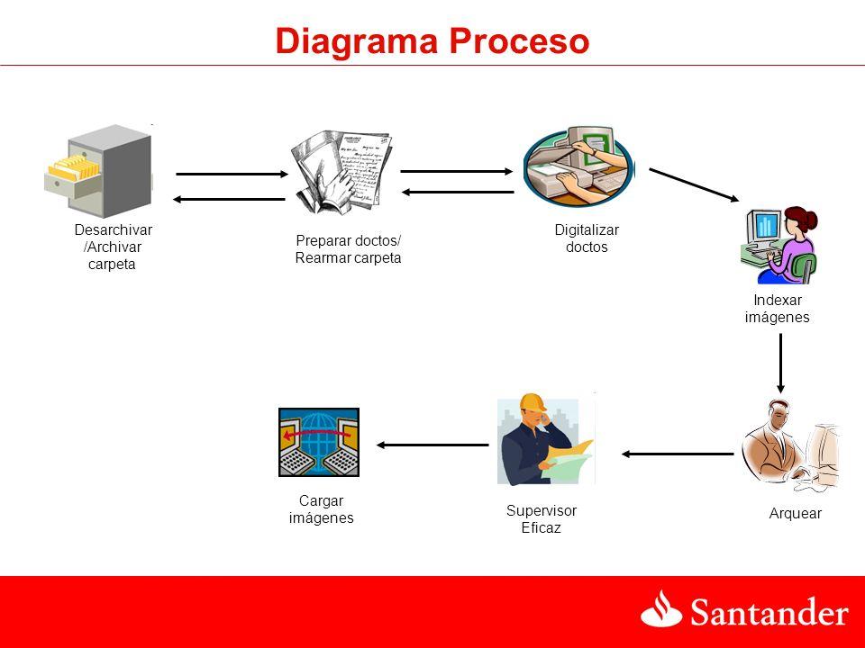 Diagrama Proceso Desarchivar /Archivar carpeta Preparar doctos/ Rearmar carpeta Digitalizar doctos Arquear Indexar imágenes Cargar imágenes Supervisor Eficaz