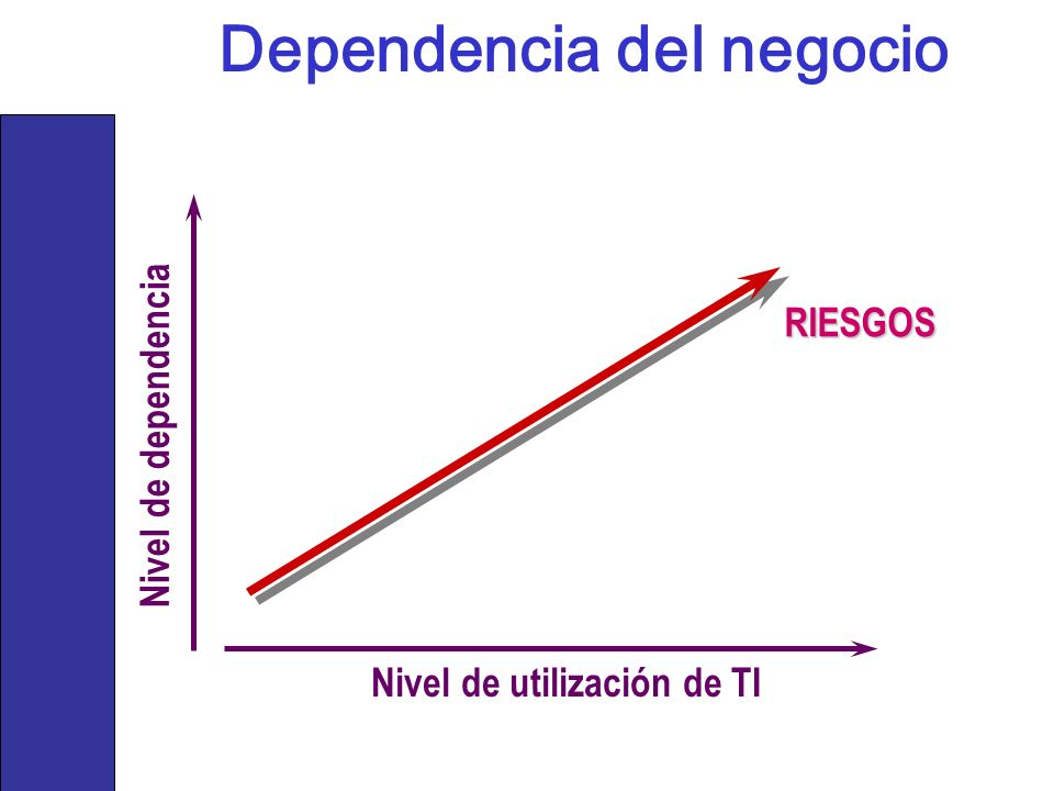 Nivel de dependencia Nivel de utilización de TI RIESGOS Dependencia del negocio