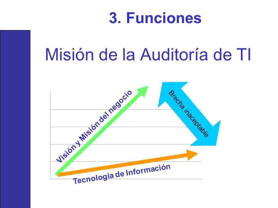 Misión de la Auditoría de TI Visión y Misión del negocio Tecnología de Información Brecha inaceptable 3. Funciones