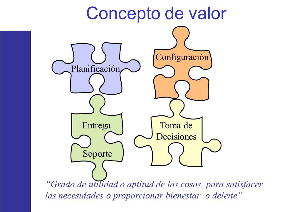 Concepto de valor Planificación Configuración Entrega Soporte Toma de Decisiones Grado de utilidad o aptitud de las cosas, para satisfacer las necesid