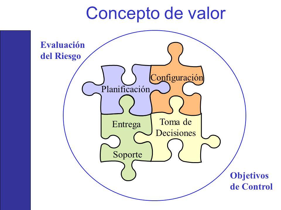 Concepto de valor Planificación Configuración Entrega Soporte Toma de Decisiones Evaluación del Riesgo Objetivos de Control