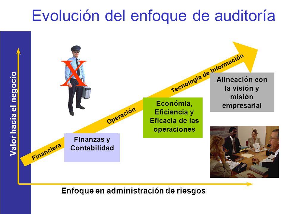 Evolución del enfoque de auditoría Enfoque en administración de riesgos Valor hacia el negocio Financiera Operación Tecnología de Información Finanzas