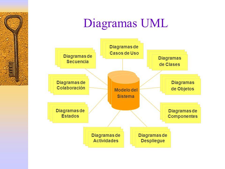 Diagramas UML Casos de Uso –Diagramas de Casos de Uso Estructura –Diagramas de Clases –Diagramas de Objetos Estado –Diagramas de Estados –Diagramas de Actividades Comportamiento –Diagramas de Secuencia –Diagramas de Colaboración Implementación –Diagramas de Componentes –Diagramas de Despliegue