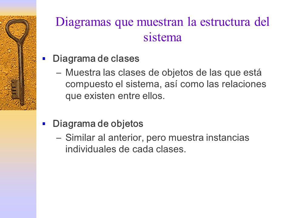 Diagramas que muestran la estructura del sistema Diagrama de clases –Muestra las clases de objetos de las que está compuesto el sistema, así como las