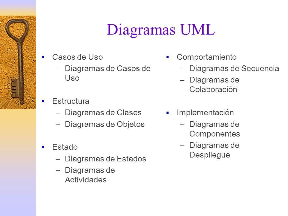 Diagramas UML Casos de Uso –Diagramas de Casos de Uso Estructura –Diagramas de Clases –Diagramas de Objetos Estado –Diagramas de Estados –Diagramas de