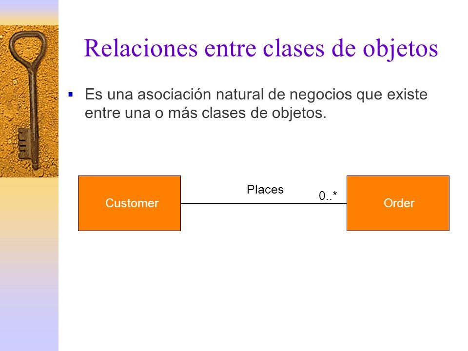 Relaciones entre clases de objetos Es una asociación natural de negocios que existe entre una o más clases de objetos. 0..* CustomerOrder Places