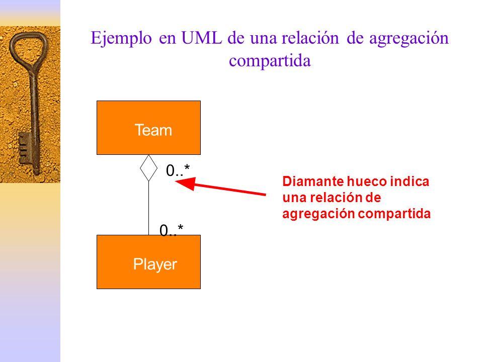 Team Player 0..* Diamante hueco indica una relación de agregación compartida Ejemplo en UML de una relación de agregación compartida
