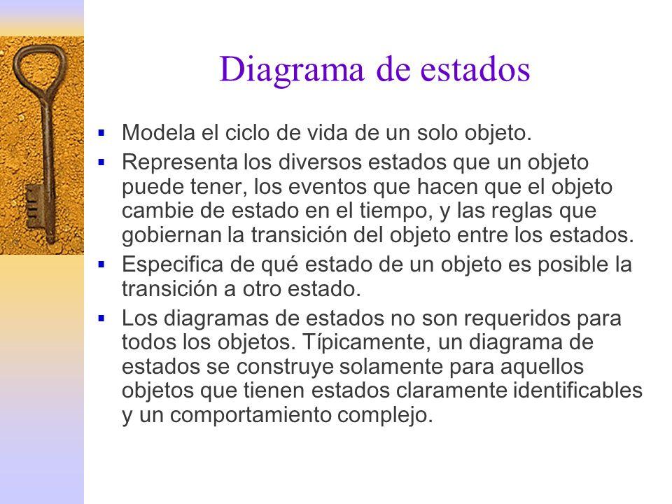 Diagrama de estados Modela el ciclo de vida de un solo objeto. Representa los diversos estados que un objeto puede tener, los eventos que hacen que el