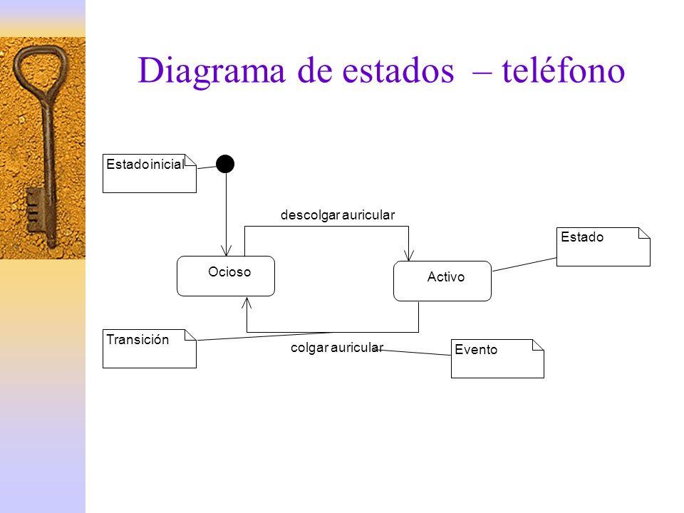 Diagrama de estados – teléfono Ocioso Activo descolgar auricular colgar auricular Estado inicial Transición Evento