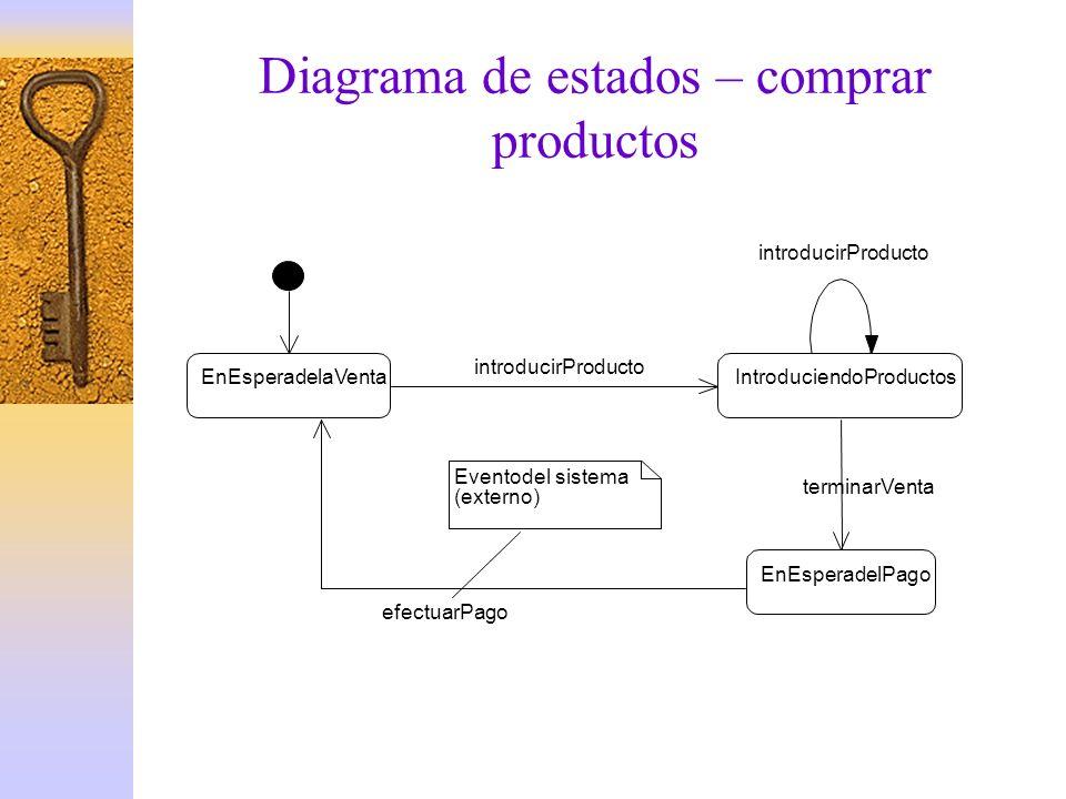 Diagrama de estados – comprar productos EnEsperadelaVenta EnEsperadelPago efectuarPago Eventodelsistema (externo) IntroduciendoProductos introducirPro