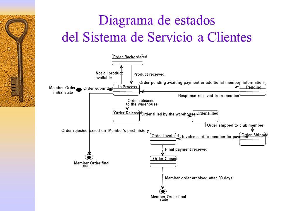 Diagrama de estados del Sistema de Servicio a Clientes
