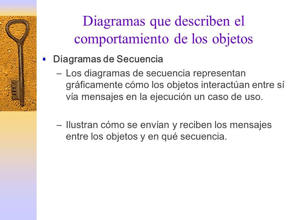 Diagramas que describen el comportamiento de los objetos Diagramas de Secuencia –Los diagramas de secuencia representan gráficamente cómo los objetos