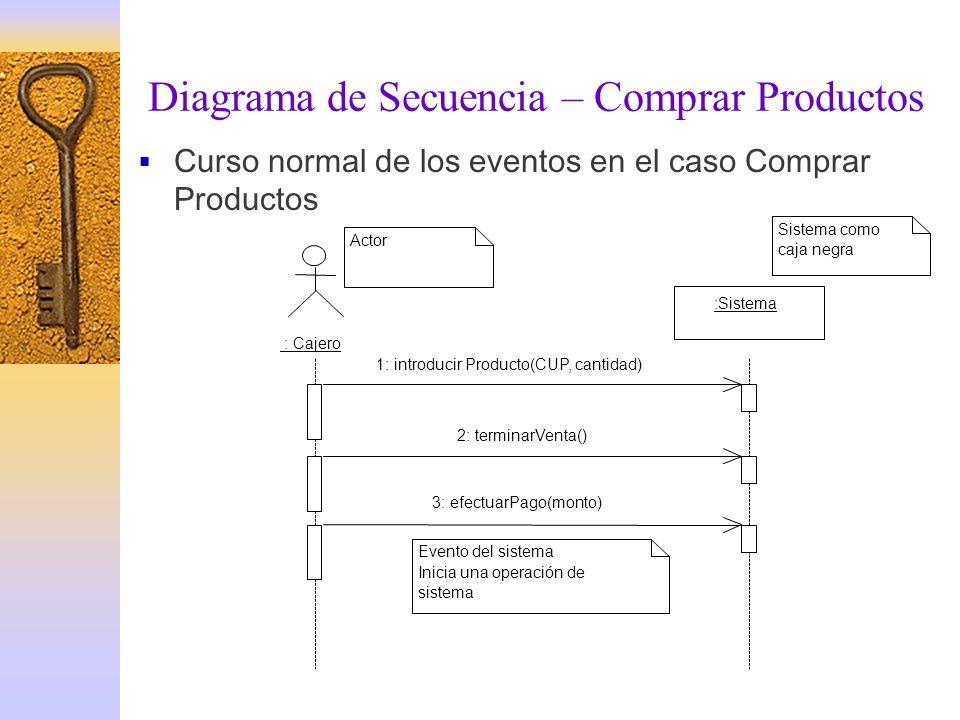 Diagrama de Secuencia – Comprar Productos Curso normal de los eventos en el caso Comprar Productos : Cajero :Sistema 1: introducir Producto(CUP, canti