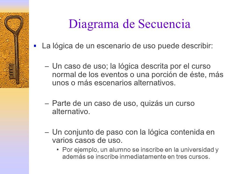 Diagrama de Secuencia La lógica de un escenario de uso puede describir: –Un caso de uso; la lógica descrita por el curso normal de los eventos o una p