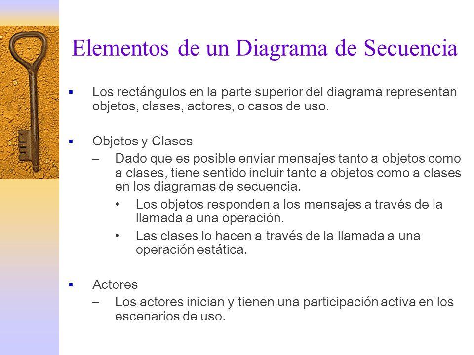 Elementos de un Diagrama de Secuencia Los rectángulos en la parte superior del diagrama representan objetos, clases, actores, o casos de uso. Objetos
