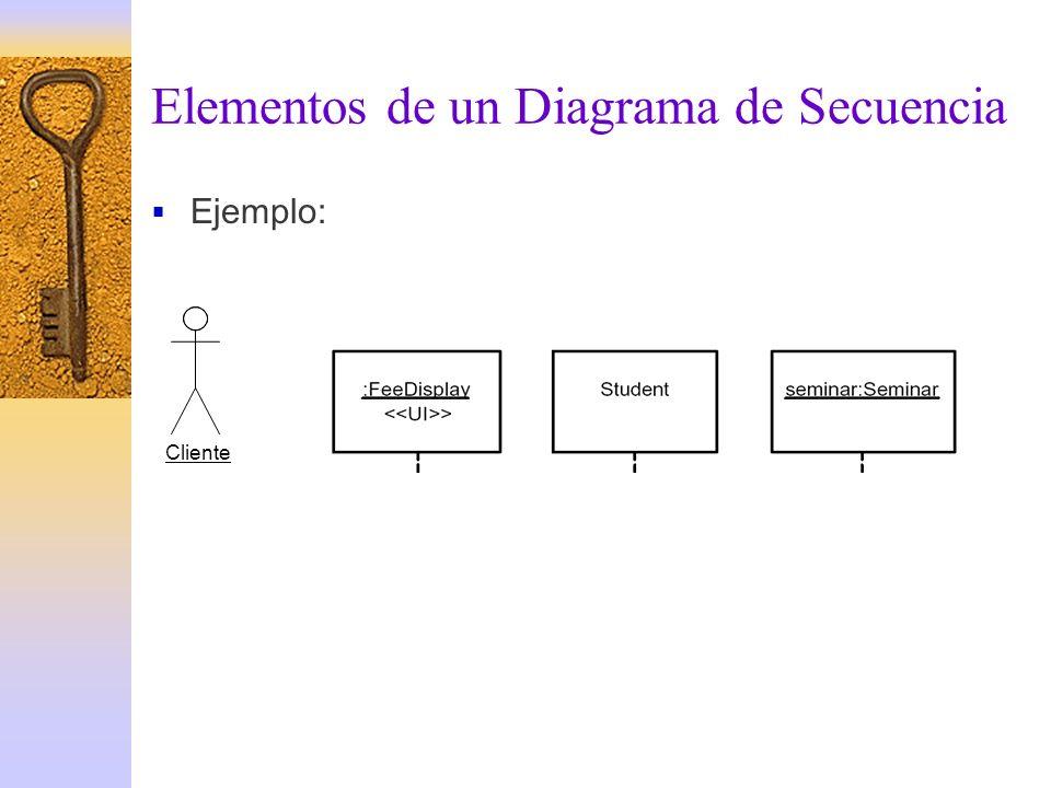 Elementos de un Diagrama de Secuencia Ejemplo: Cliente