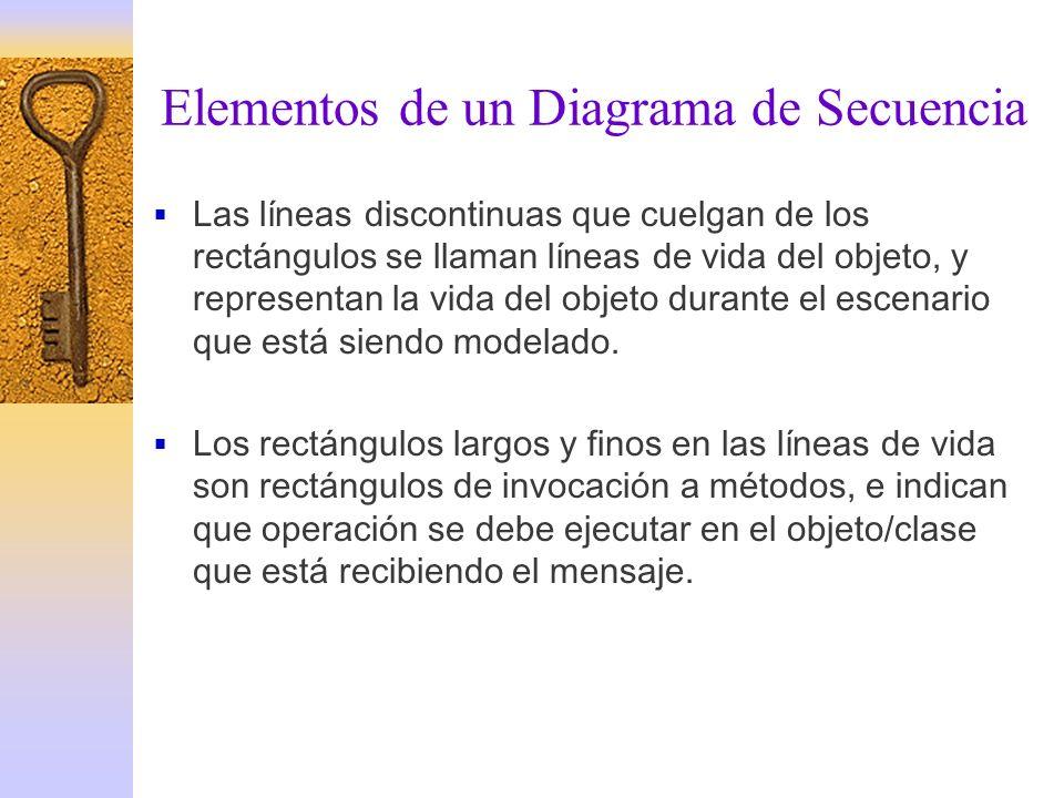 Elementos de un Diagrama de Secuencia Las líneas discontinuas que cuelgan de los rectángulos se llaman líneas de vida del objeto, y representan la vid