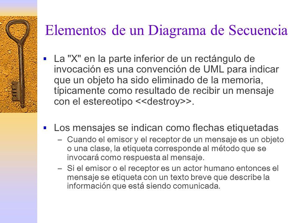 Elementos de un Diagrama de Secuencia La
