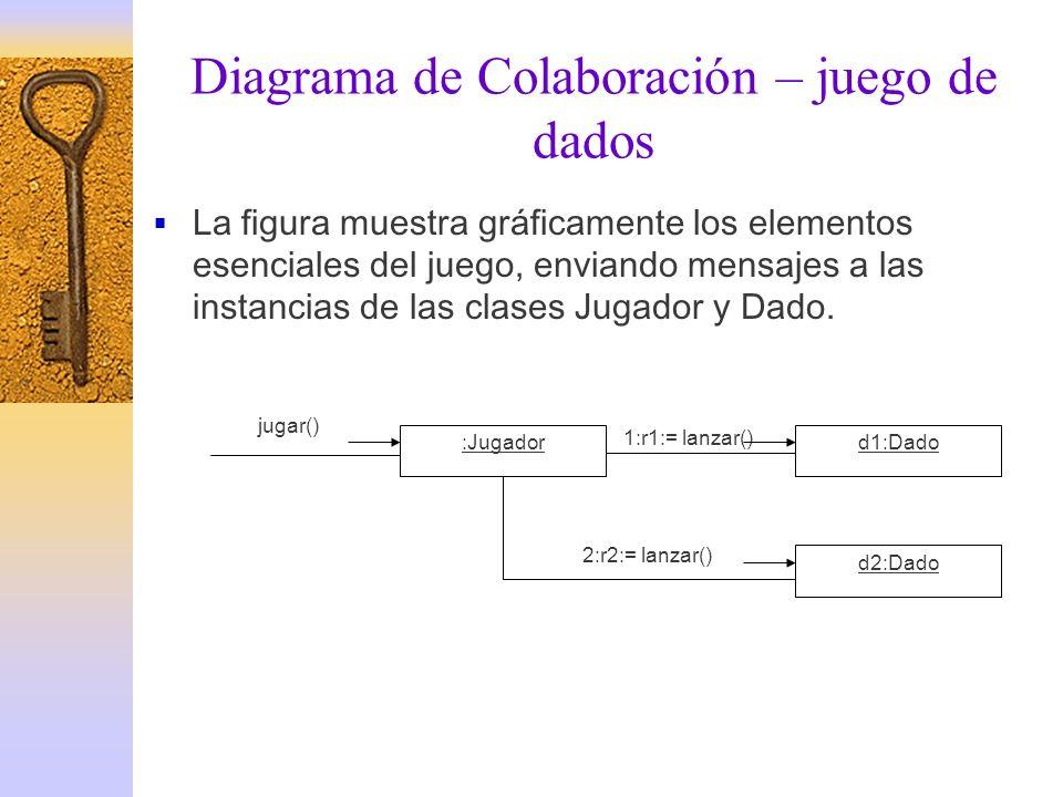 Diagrama de Colaboración – juego de dados La figura muestra gráficamente los elementos esenciales del juego, enviando mensajes a las instancias de las
