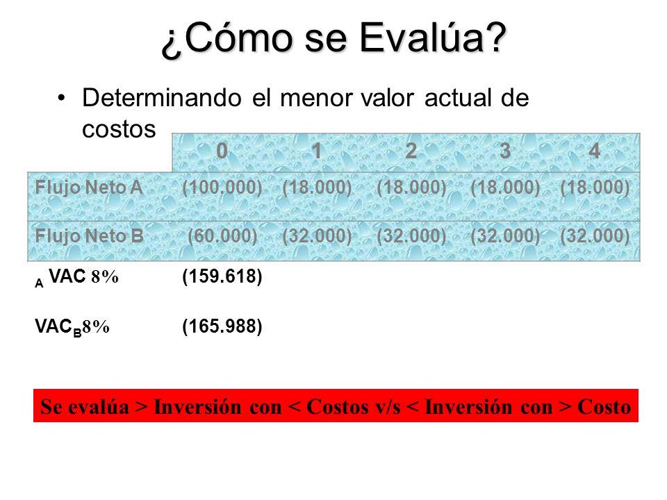 ¿Cómo se Evalúa? Determinando el menor valor actual de costos Se evalúa > Inversión con Costo 01234 Flujo Neto A(100.000)(18.000) Flujo Neto B(60.000)