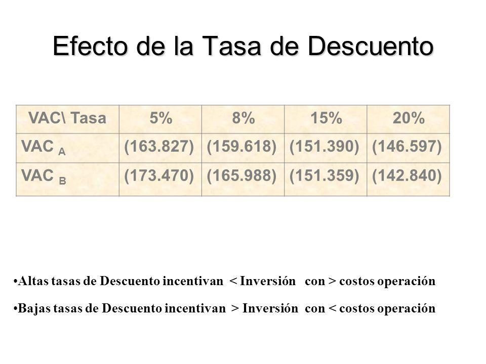 Efecto de la Tasa de Descuento VAC\ Tasa5%8%15%20% VAC A (163.827)(159.618)(151.390)(146.597) VAC B (173.470)(165.988)(151.359)(142.840) Altas tasas d