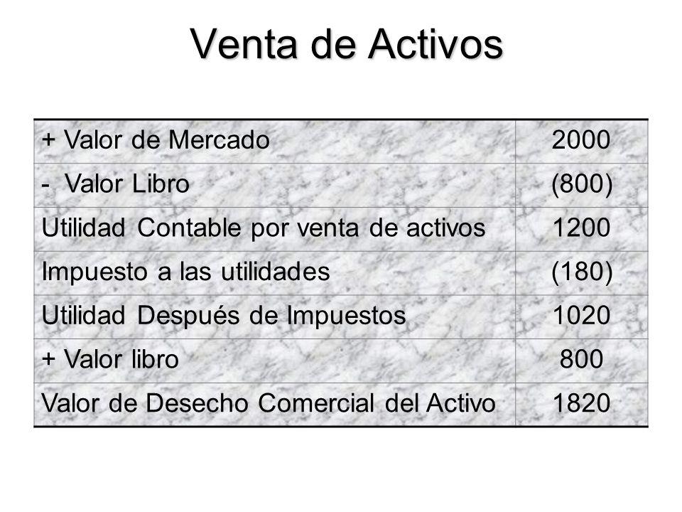 Venta de Activos + Valor de Mercado2000 - Valor Libro(800) Utilidad Contable por venta de activos1200 Impuesto a las utilidades(180) Utilidad Después
