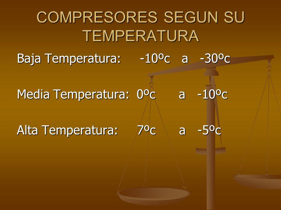 COMPRESORES SEGUN SU TEMPERATURA Baja Temperatura: -10ºc a -30ºc Media Temperatura: 0ºc a -10ºc Alta Temperatura: 7ºc a -5ºc
