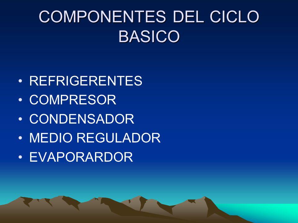 COMPONENTES DEL CICLO BASICO REFRIGERENTES COMPRESOR CONDENSADOR MEDIO REGULADOR EVAPORARDOR