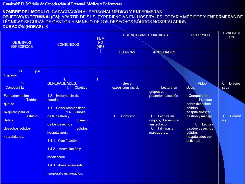 CuadroNº11. Módulo de Capacitación al Personal Médico y Enfermeras. NOMBRE DEL MODULO: CAPACITACIÓN AL PERSONAL MÉDICO Y ENFERMERAS. OBJETIVO(S) TERMI