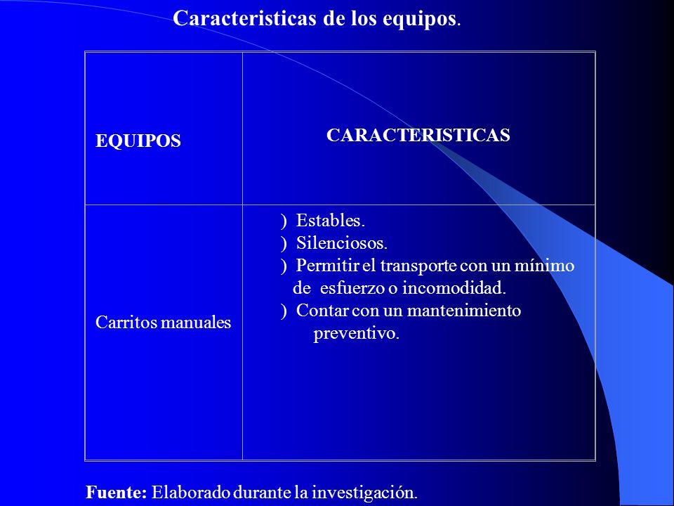 EQUIPOS CARACTERISTICAS Carritos manuales ) Estables.