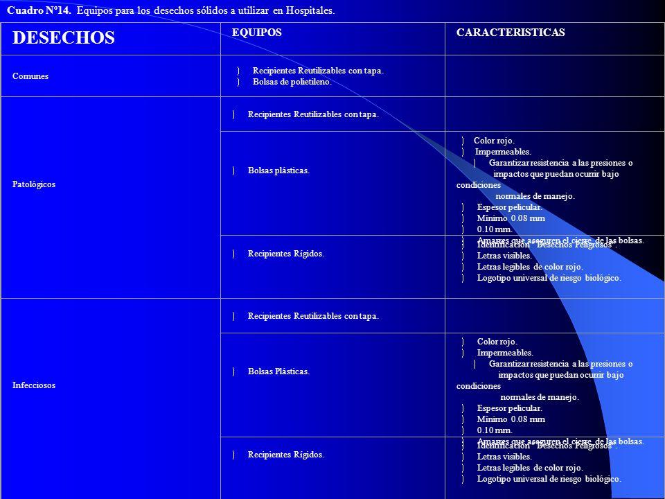 Cuadro Nº14. Equipos para los desechos sólidos a utilizar en Hospitales. DESECHOS EQUIPOSCARACTERISTICAS Comunes ) Recipientes Reutilizables con tapa.