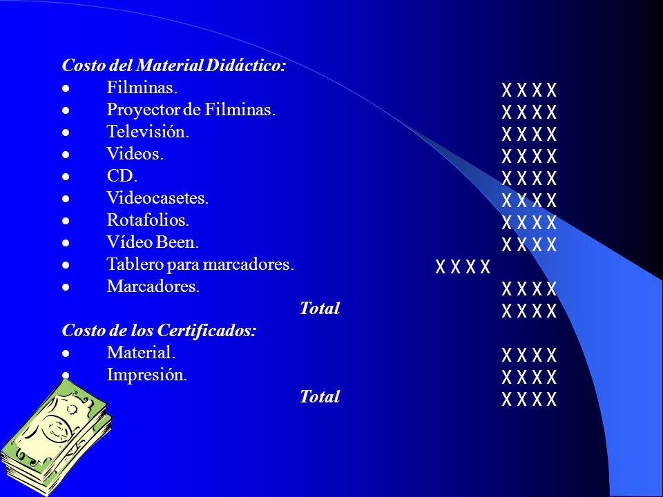 Costo del Material Didáctico: Filminas.χ χ χ χ Proyector de Filminas.