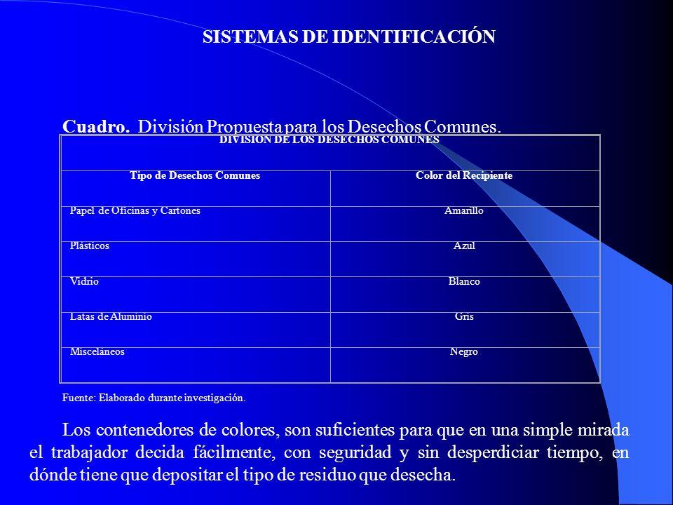 SISTEMAS DE IDENTIFICACIÓN Cuadro. División Propuesta para los Desechos Comunes. DIVISION DE LOS DESECHOS COMUNES Tipo de Desechos ComunesColor del Re