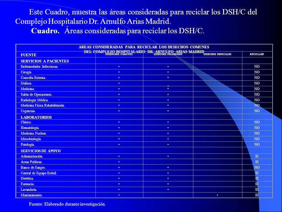 Este Cuadro, muestra las áreas consideradas para reciclar los DSH/C del Complejo Hospitalario Dr. Arnulfo Arias Madrid. Cuadro. Áreas consideradas par