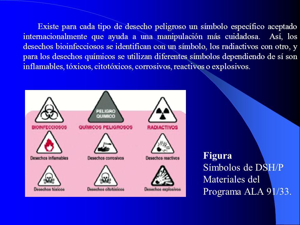 Existe para cada tipo de desecho peligroso un símbolo específico aceptado internacionalmente que ayuda a una manipulación más cuidadosa. Así, los dese