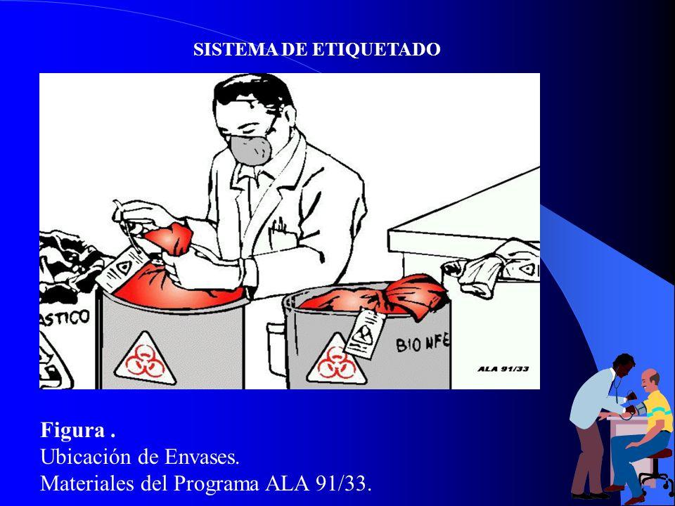 SISTEMA DE ETIQUETADO Figura. Ubicación de Envases. Materiales del Programa ALA 91/33.