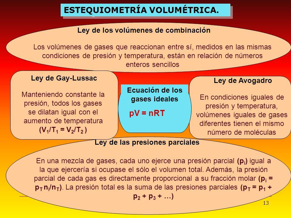 13 ESTEQUIOMETRÍA VOLUMÉTRICA. Ley de las presiones parciales Ley de los volúmenes de combinación Los volúmenes de gases que reaccionan entre sí, medi