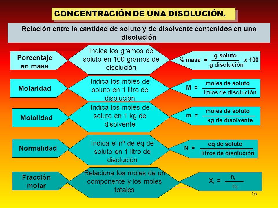 16 CONCENTRACIÓN DE UNA DISOLUCIÓN. Indica los gramos de soluto en 100 gramos de disolución Relación entre la cantidad de soluto y de disolvente conte