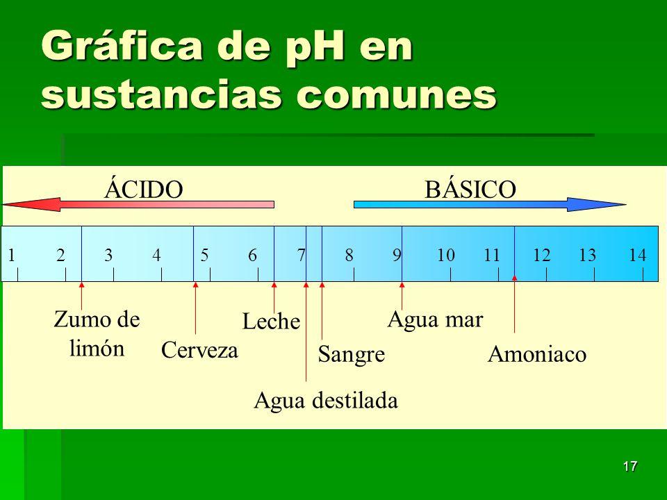 17 Gráfica de pH en sustancias comunes ÁCIDOBÁSICO 1412346891011121357 Zumo de limón Cerveza Leche Sangre Agua mar Amoniaco Agua destilada