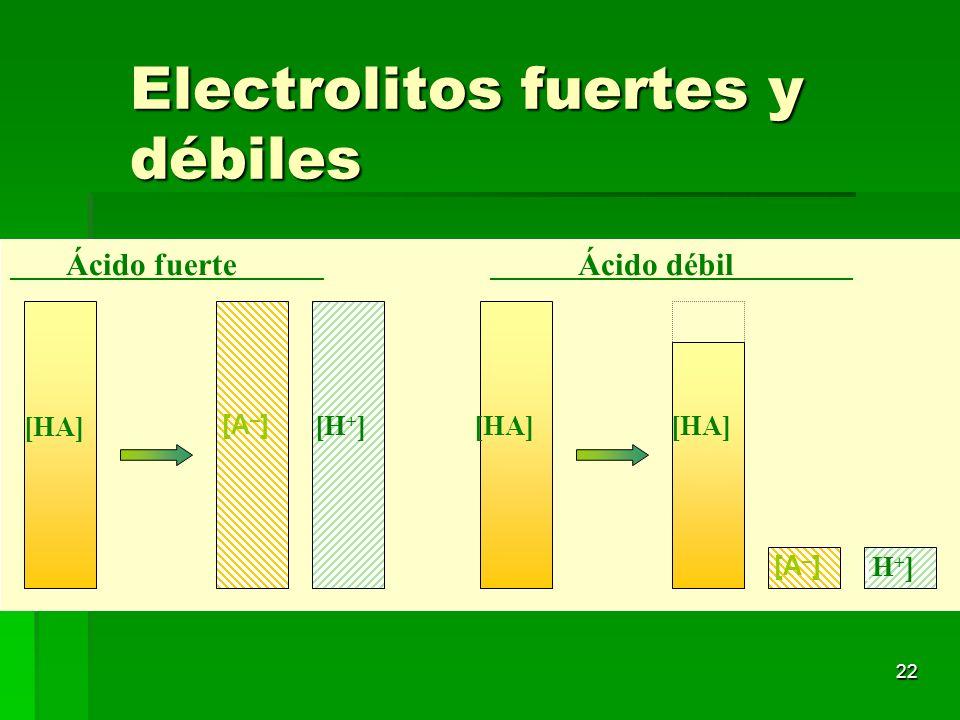 22 Electrolitos fuertes y débiles [A – ] [H + ] [H+][H+] [A – ] [HA] Ácido fuerte [HA] Ácido débil