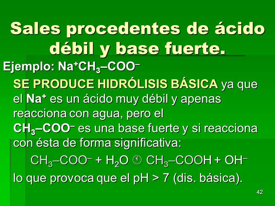 42 Sales procedentes de ácido débil y base fuerte. Ejemplo: Na + CH 3 –COO – SE PRODUCE HIDRÓLISIS BÁSICA ya que el Na + es un ácido muy débil y apena