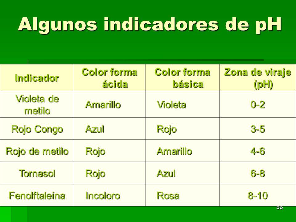56 Algunos indicadores de pH Indicador Color forma ácida Color forma básica Zona de viraje (pH) Violeta de metilo AmarilloVioleta0-2 Rojo Congo AzulRo