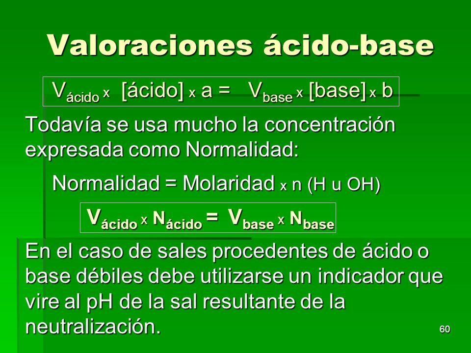 60 Valoraciones ácido-base Valoraciones ácido-base V ácido x [ácido] x a = V base x [base] x b Todavía se usa mucho la concentración expresada como No