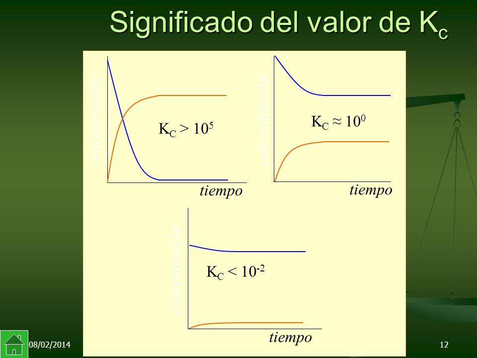 08/02/201412 Significado del valor de K c tiempo K C 10 0 concentración tiempo K C > 10 5 concentración K C < 10 -2 concentración tiempo
