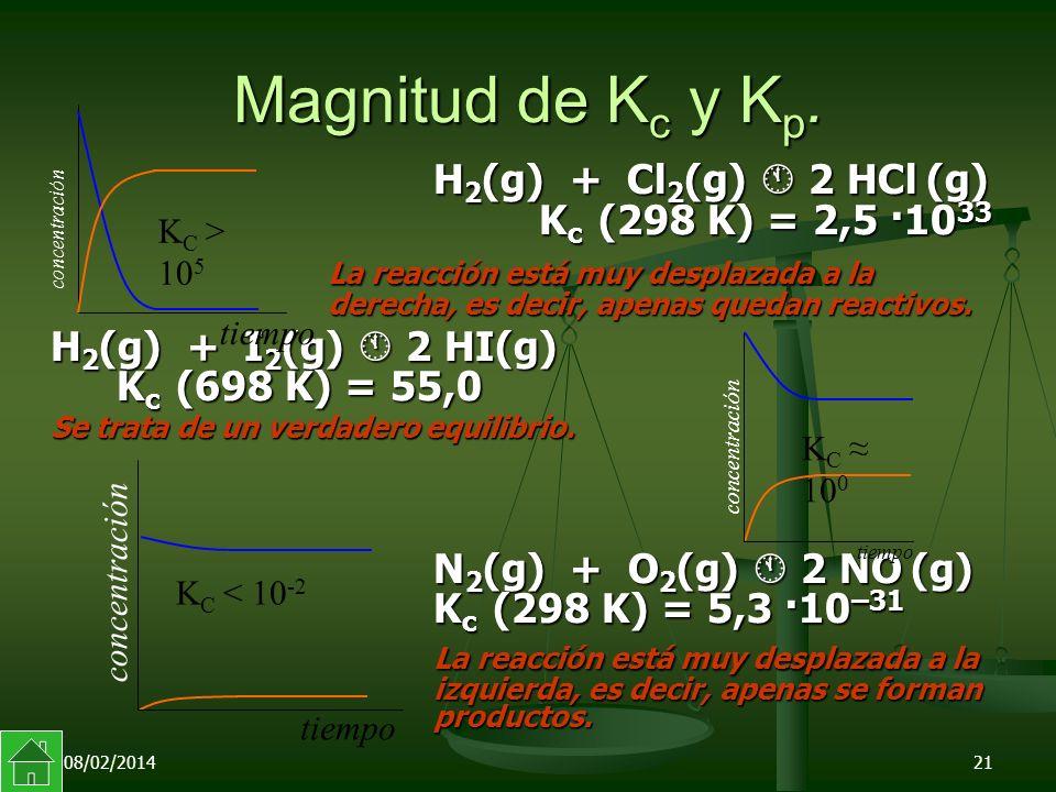 08/02/201421 Magnitud de K c y K p.