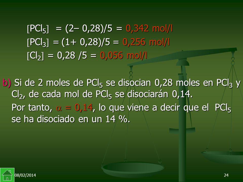 08/02/201424 PCl 5 = (2– 0,28)/5 = 0,342 mol/l PCl 5 = (2– 0,28)/5 = 0,342 mol/l PCl 3 = (1+ 0,28)/5 = 0,256 mol/l PCl 3 = (1+ 0,28)/5 = 0,256 mol/l Cl 2 = 0,28 /5 = 0,056 mol/l Cl 2 = 0,28 /5 = 0,056 mol/l b) Si de 2 moles de PCl 5 se disocian 0,28 moles en PCl 3 y Cl 2, de cada mol de PCl 5 se disociarán 0,14.