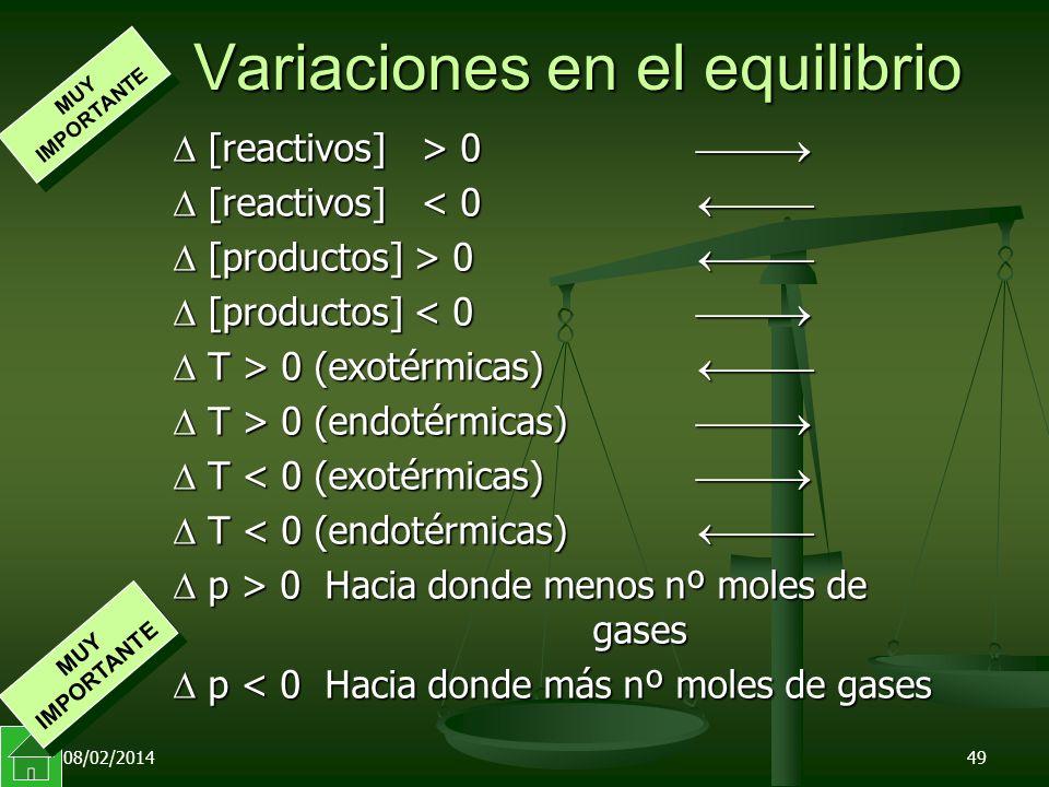08/02/201449 Variaciones en el equilibrio [reactivos] > 0 [reactivos] > 0 [reactivos] < 0 [reactivos] < 0 [productos] > 0 [productos] > 0 [productos] < 0 [productos] < 0 T > 0 (exotérmicas) T > 0 (exotérmicas) T > 0 (endotérmicas) T > 0 (endotérmicas) T < 0 (exotérmicas) T < 0 (exotérmicas) T < 0 (endotérmicas) T < 0 (endotérmicas) p > 0 Hacia donde menos nº moles de gases p > 0 Hacia donde menos nº moles de gases p < 0 Hacia donde más nº moles de gases p < 0 Hacia donde más nº moles de gases MUY IMPORTANTE