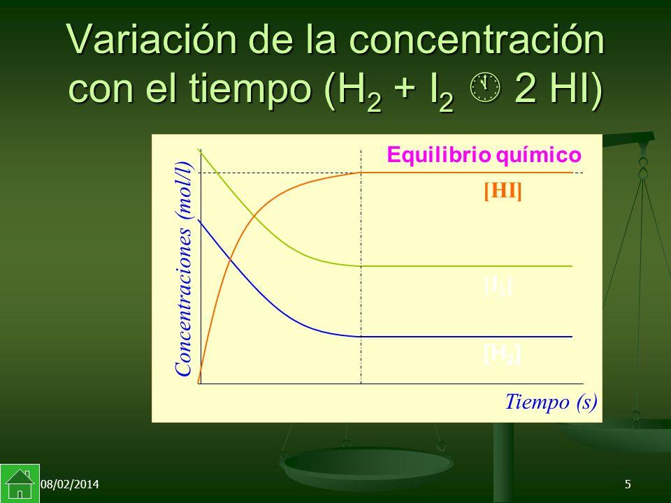08/02/20145 Variación de la concentración con el tiempo (H 2 + I 2 2 HI) Equilibrio químico Concentraciones (mol/l) Tiempo (s) [HI] [I 2 ] [H 2 ]