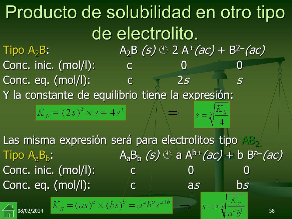 08/02/201458 Producto de solubilidad en otro tipo de electrolito.